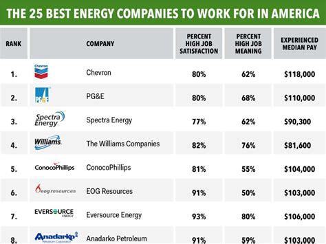 Top Mba Companies In India by The 25 Best Energy Companies To Work For In America