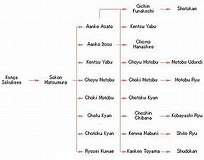 Image result for types of martial arts list