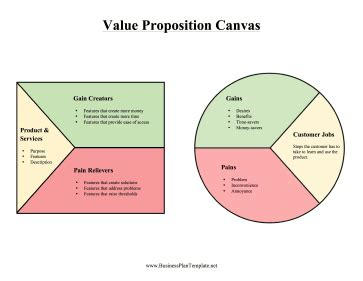 Value Proposition Canvas Value Proposition Canvas Template