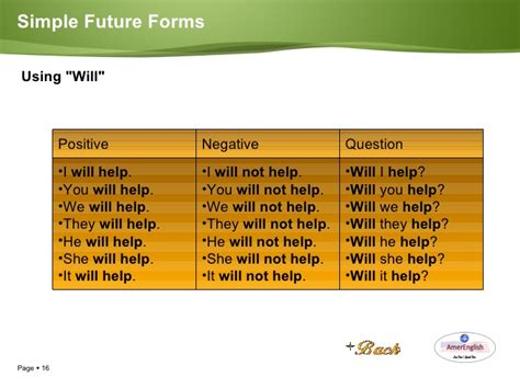 question of simple future tense future simple tense