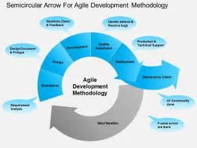 Agile Methodology Templates by Ha Semicircular Arrow For Agile Development Methodology