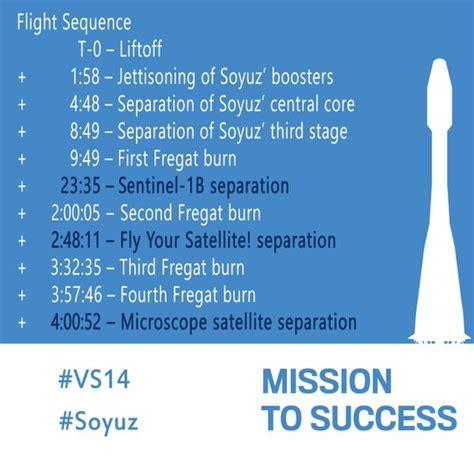 in orbita testo sentinel 1b il nuovo custode nostro pianeta 232 in