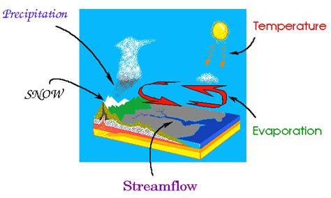 wind cycle diagram civil engineering exams guru detail description of the