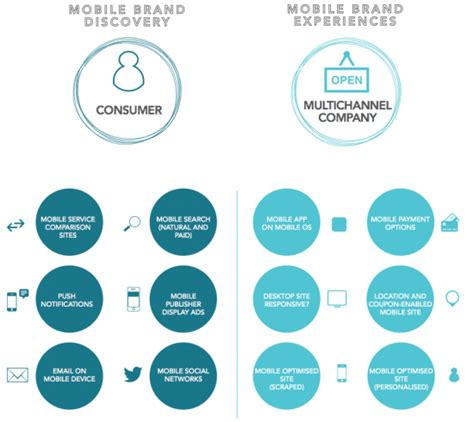 free mobile marketing mobile marketing smart insights