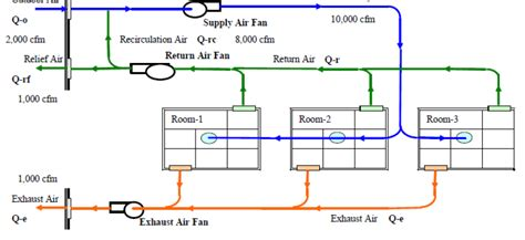 exhaust fan cfm calculation formula determining room cfm using air changes calculation flow