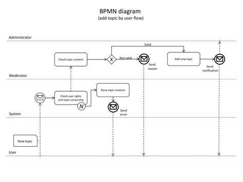 bpmn diagram powerpoint ppt bpmn diagram add topic by user flow powerpoint