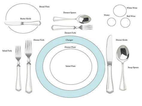 how to set a table for dinner management table layout