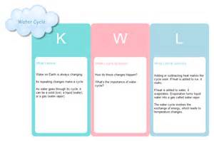 To create graphic organizers you can learn graphic organizer software