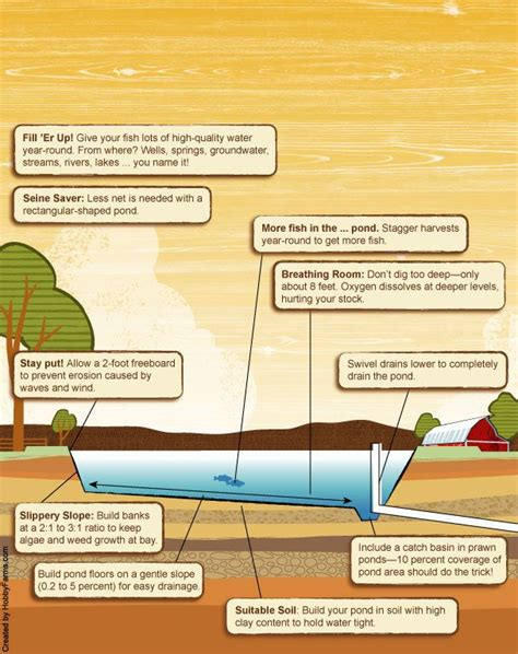 best way to build a house 1000 images about hobby farms infographics on pinterest