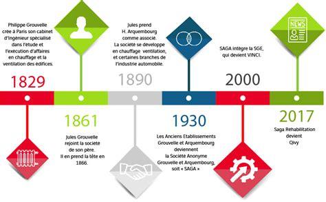 chauffage de chantier 1861 l histoire de qivy cr 233 233 e en 2017 par vinci energies
