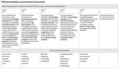 Tok Essay Rubric Essay Assessment Rubrics Lja Theory Of Knowledge Argument Essay Rubric Co Tok Ib Tok Presentation Ideas