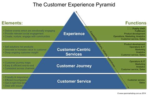 epcos capacitors customer care customer experience marketing news and direct marketing on
