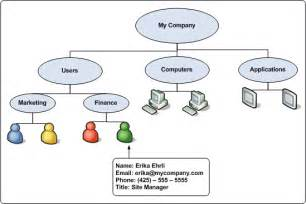 Policy Template Exles by Active Directory Diagram Exle Active Free Engine