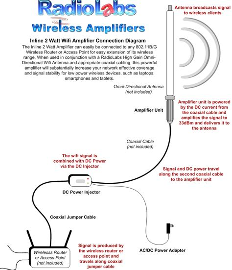 wi fi antenna diagram get free image about wiring diagram