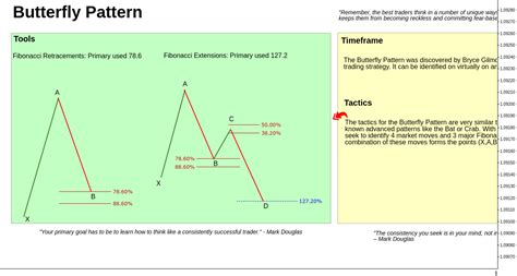 pattern rule for 8 12 24 quot 24 educational quot charts quot quot by trader trading jazz