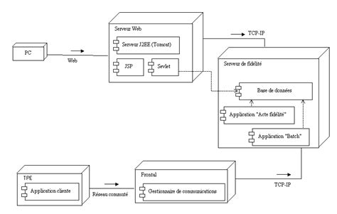 exemple diagramme de deploiement uml r 233 daction des documents d analyse avec u m l