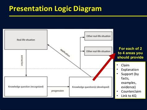 tok presentation template developing kq s in your presentation tok