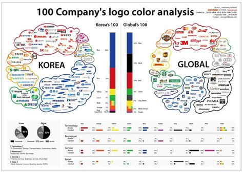 color company 100 company s logo color analysis 포스터 팀원 김지원 노용재