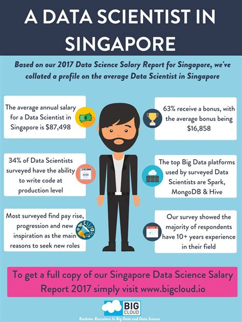How Do I Become A Data Scientist As An Mba by 83 Best Big Cloud Infographics Images On