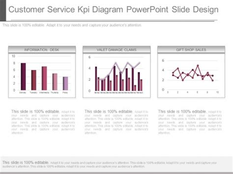 kpi template for customer service powerpoint presentations services