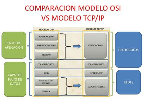 modelo osi y tcpip youtube comparacion modelo osi vs modelo tcp
