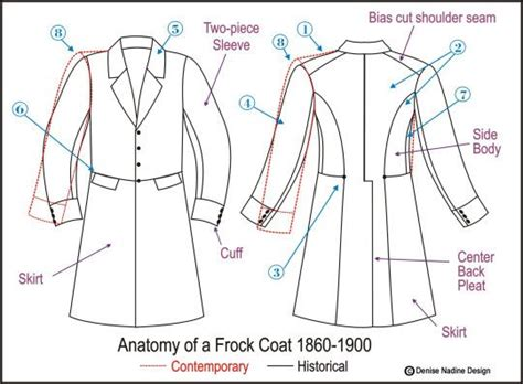 jacket pattern types frock coat1 540x397 different types of coats innovative