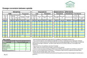 Opioid Conversion Table Pdf by Opioid Conversion Chart Opioid Equianalgesic Chart