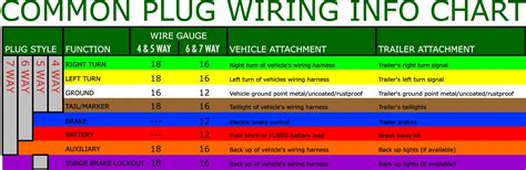 common wire color codes dutchman pop up c er wiring diagram pop free