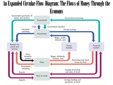 economic flow diagram introduction the expenditure approach ppt
