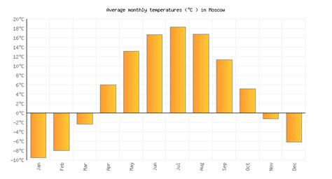 moscow temperature moscow weather averages monthly temperatures russia