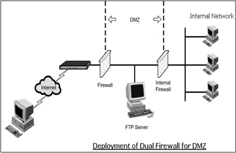 tutorialspoint firewall network security quick guide