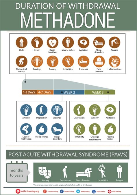 After Methadone Detox Symptoms methadone withdrawal and detox symptoms timeline infographic