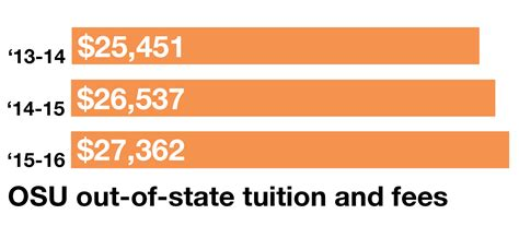 Cost Of Mba At Osu Working Professionals by Out Of State Tuition Continues To Climb The Lantern
