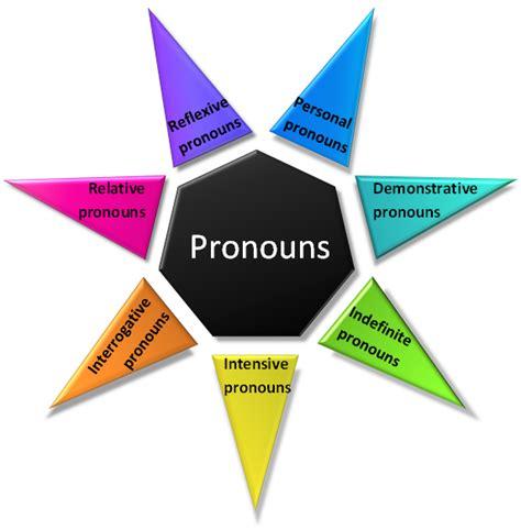 pronoun definition and exles part of speech