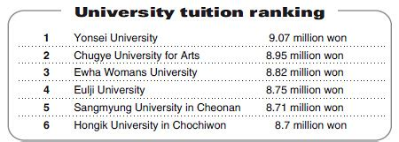 Korea Mba Tuition Fee by Yonsei Tops Tuition Fee Ranking