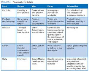Scrum Release Plan Template by Scrum Establish A Firm Foundation Mpug