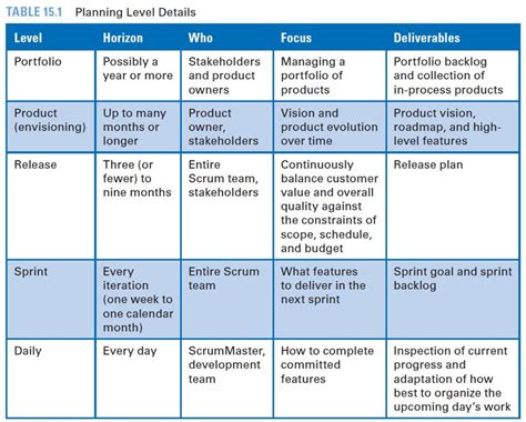 scrum release plan template image gallery scrum planning