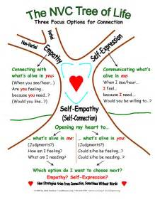 but nonviolent communication nvc sounds un natural at