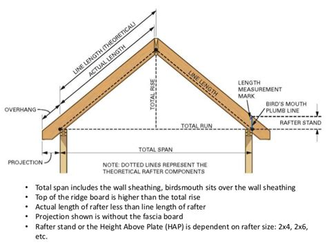 Carport Construction Plans the common rafter ns