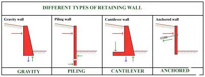 Types Meaning retaining wall definition types and uses of retaining walls