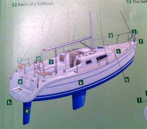 sailboat anatomy 301 moved permanently