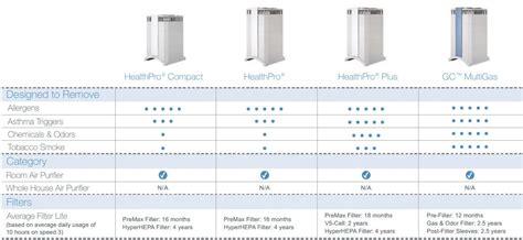 iqair healthpro air purifier environix