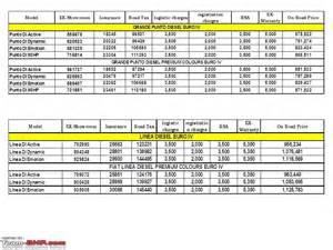 Fiat Linea Price In Bangalore Fiat Linea Price In Bangalore On Road
