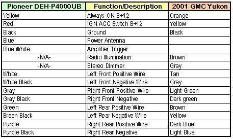 great of gmc envoy stereo wiring diagram do you for a bose 2004 gmc envoy stereo wiring diagram 36 wiring diagram images wiring diagrams readyjetset co