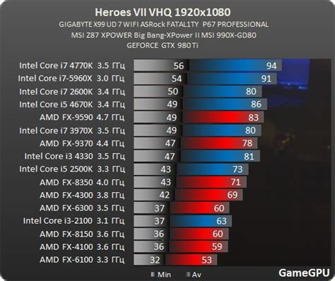test gpu fx 8300 performance in heores of might and magic 7 amd