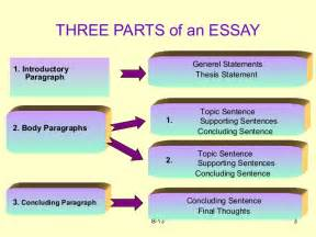 Image result for what are the three parts of a personal essay