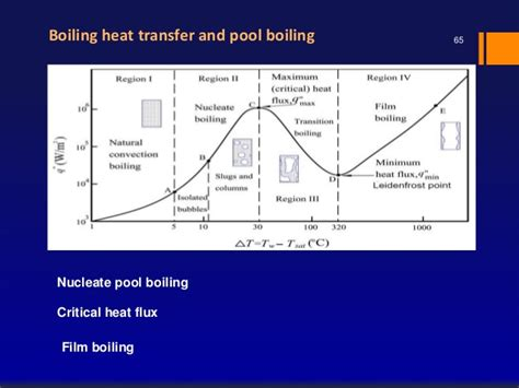 engineering design guidelines klm fouling in pool boiling heat transfer thesis introduction