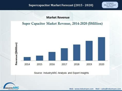 supercapacitor market ppt supercapacitor market forecast 2015 2020 powerpoint presentation id 7248915