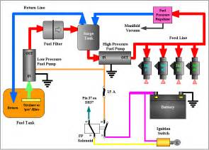 Fuel System Process Injectors And Fuel Supply
