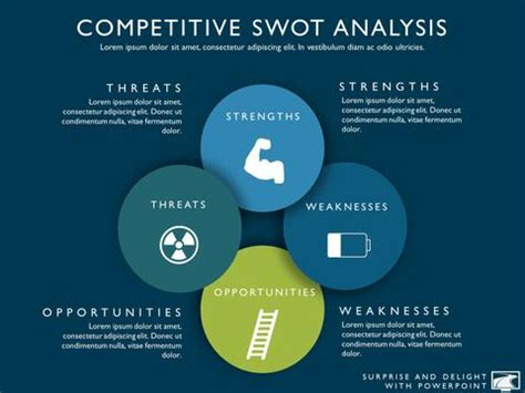 competitor swot analysis template products my product roadmap